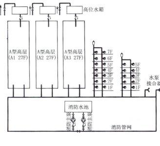消火栓系统